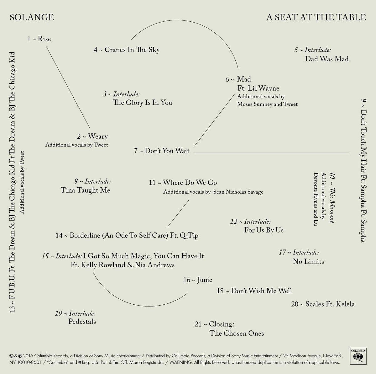 solange-asatt-tracks